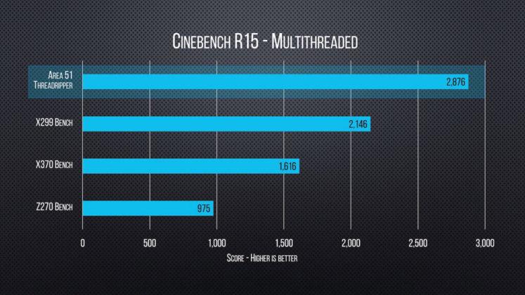 Alienware Area 51 Cinebench R15