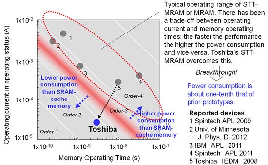 Toshiba_MRAM