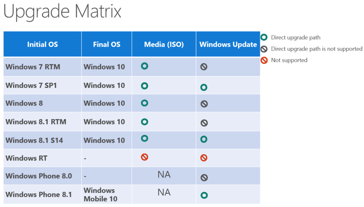 Windows_10_update_matrix