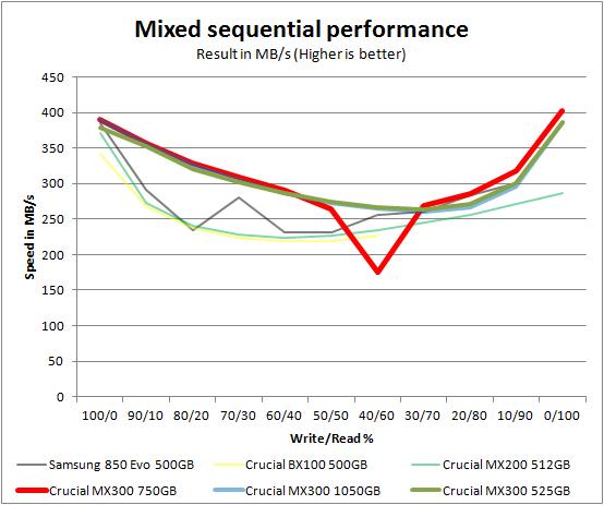 crucial_mx300_1050525_mixed