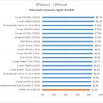 efficiency_10_mark
