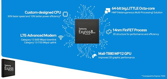 exynos overview 2