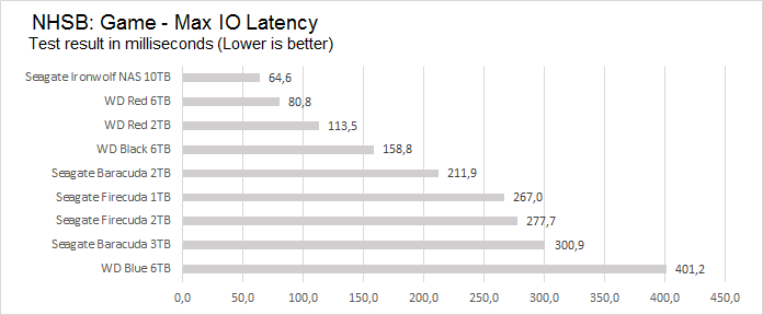 game_max_latency