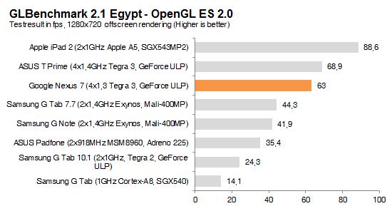 glbenchmark.egypt