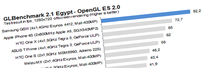 gs3perf