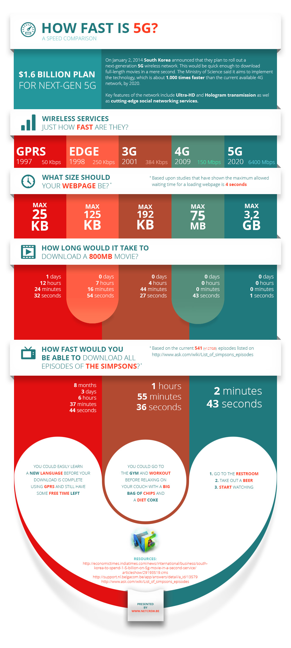 How Fast Is 5G A Speed Comparison [Infographic]