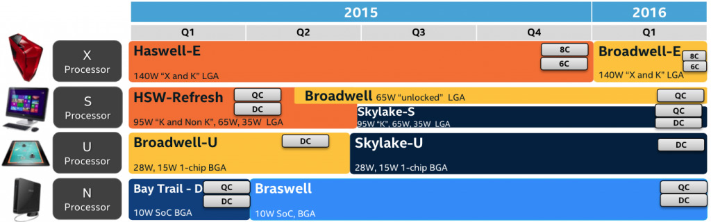 intel_roadmap_broadwell_unlocked_skylake
