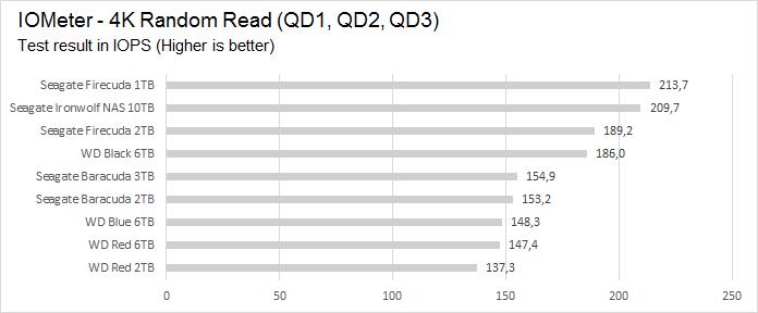 iometer_4k_read_qd123