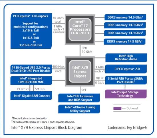 https://www.nordichardware.se/images/labswedish/artiklar/CPU-Chipset/Ivy_Bridge-E/largethumbnails/X79_diagram.jpg