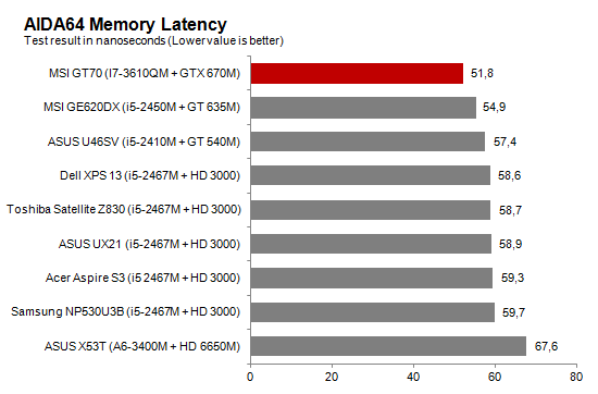 AIDA64_Latency