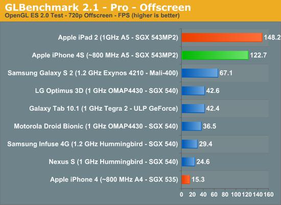 iPhone_4S_GLBenchmark