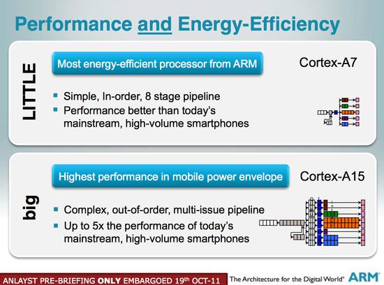 Cortex-A7a