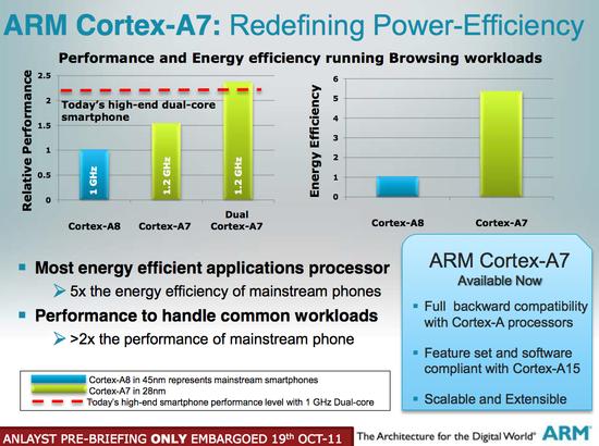 Cortex-A7b