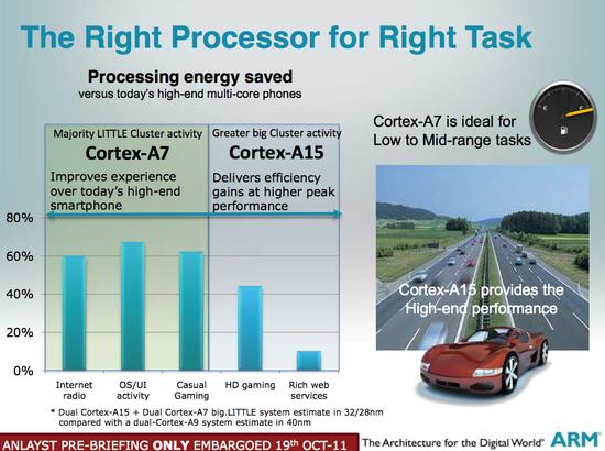 Cortex-A7d