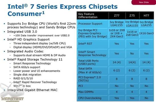 Intel_Z77-Z75-H77