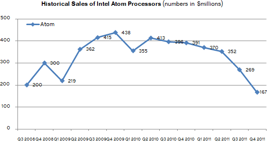 intel_atom_sales_quarterly
