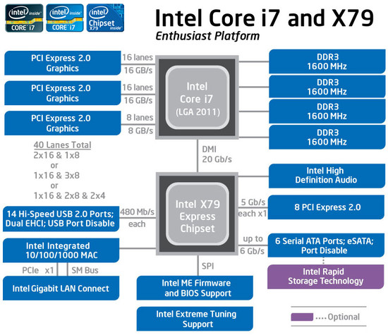 Intel_X79