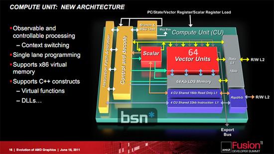 AMD_GCN2