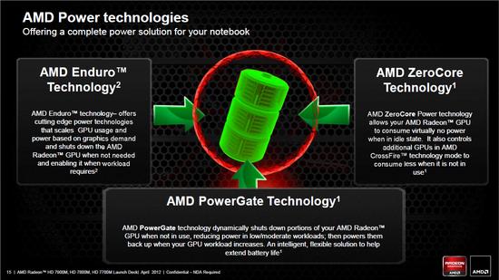AMD launching HD 7000M, gets power saving technology Enduro