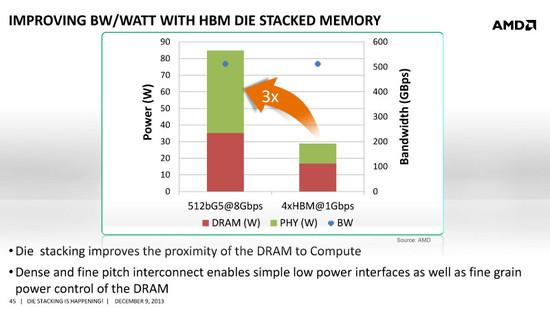 AMD-HBM-Die-Stacked-Memory