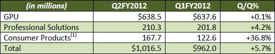nvidia_revenue_split_q2fy2012