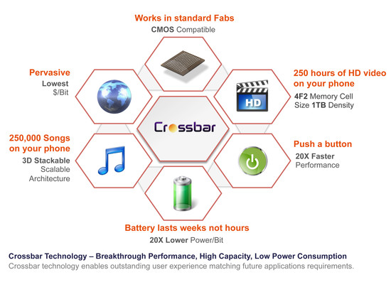 Crossbar-Advantages-072913
