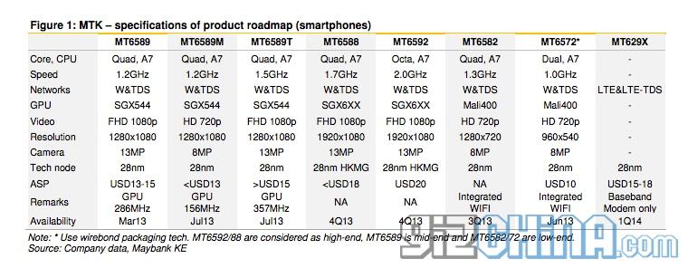 mediatek-roadmap-2013-2014-phones