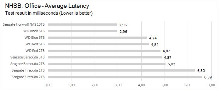 office_avg_latency