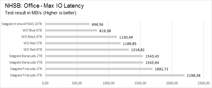 office_max_latency