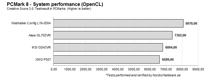 pcmark8_opencl