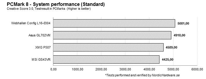 pcmark8_standard