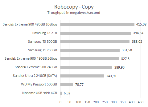 Sandisk Extreme 900 Robocopy copy