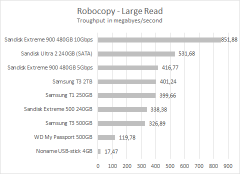 Sandisk Extreme 900 Robocopy large read