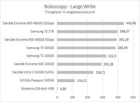 Sandisk Extreme 900 Robocopy large write