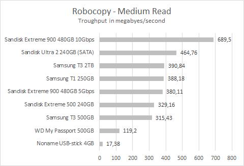 Sandisk Extreme 900 Robocopy medium read