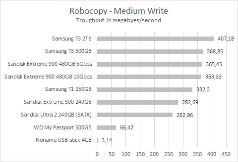 Sandisk Extreme 900 Robocopy medium write