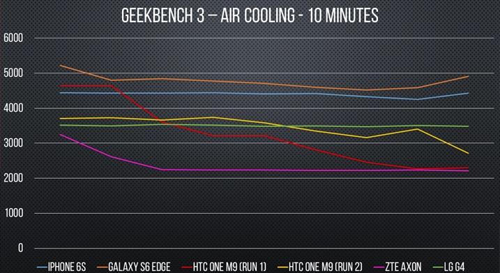 smartphone vatten benchmark luft