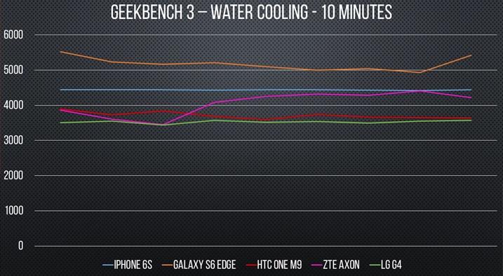 smartphone vatten benchmark vatten