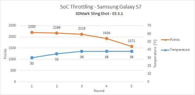 soc_throttling_samsung_GS7