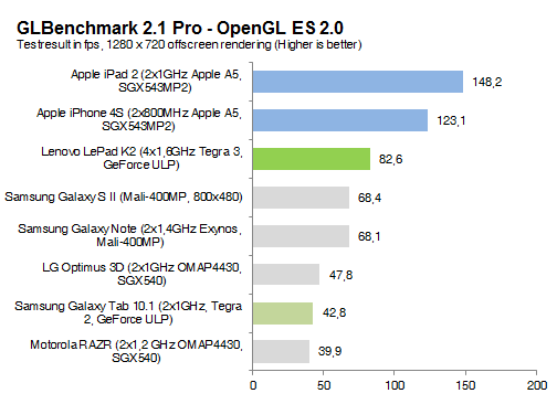 tegra3.glbenchmarkpro